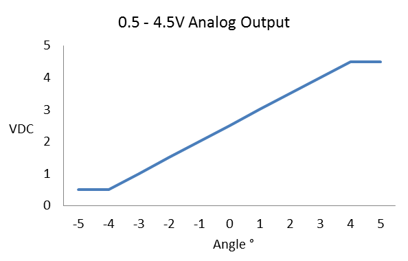 Tilt Sensor - MEMS Inclinometer - Measurement Device
